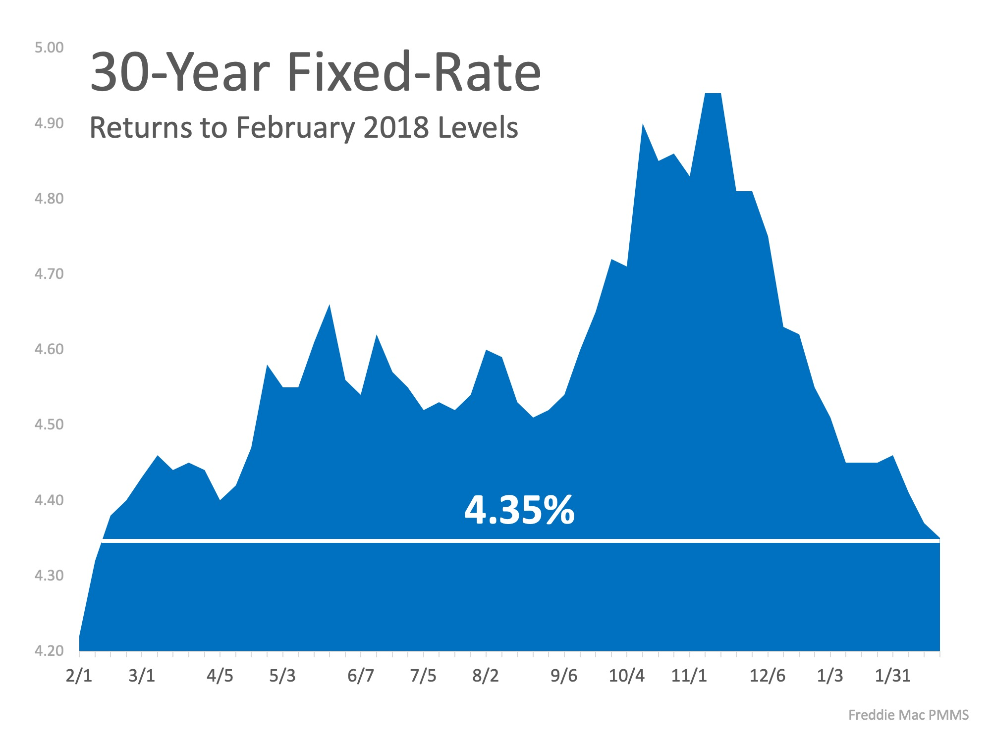 A Graph Of 30-year Fixed Rate Mortgage Rates.